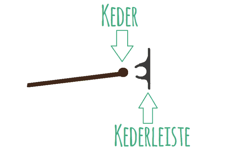 Schemtische Darstellung eines Keders