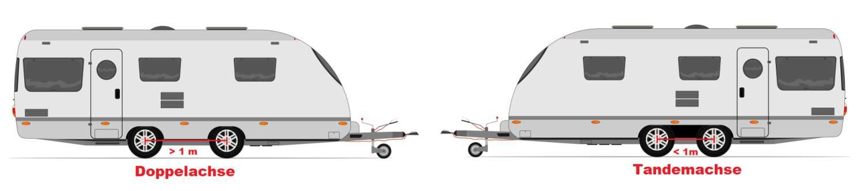 Darstellung des Unterschieds zwischen einem Wohnwagen mit Doppelachse und einem Wohnwagen mit Tandemachse